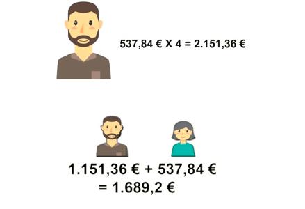 Capacité économique. Source de fonds